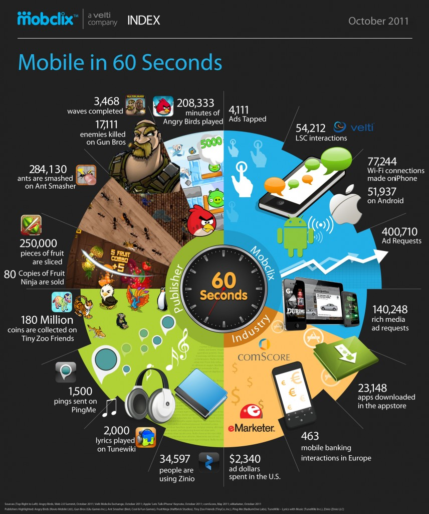 mobile-in-60-seconds